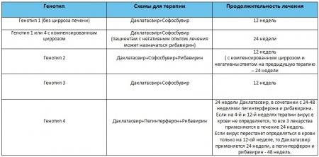 Даклатасвир - инструкция по применению, отзывы, аналоги и формы выпуска (таблетки 30 мг и 60 мг) лекарственного препарата для лечения хронического гепатита C у взрослых, детей и при беременности. Состав противовирусного и схемы терапии